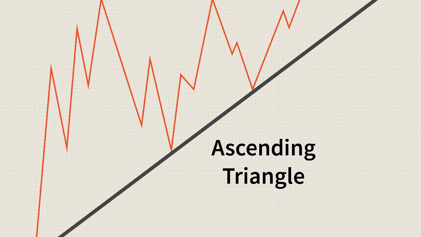 Guida al trading del modello dei triangoli su ExpertOption