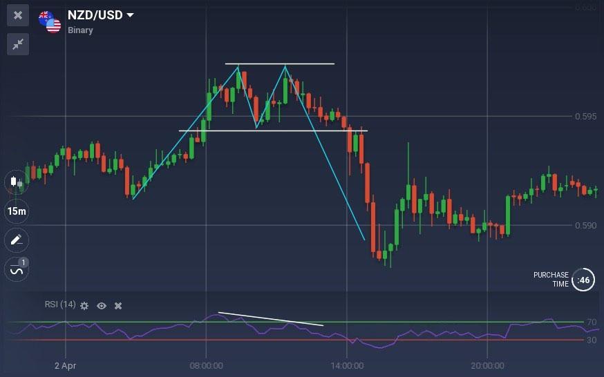 Tutto quello che devi sapere sul trading con divergenze su ExpertOption
